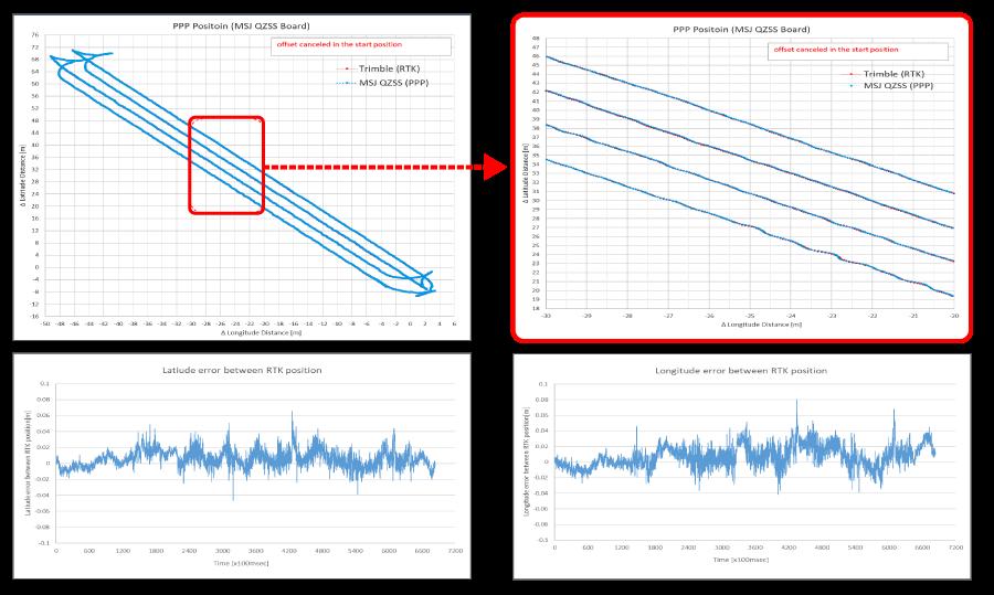 単独測位で従来のRTK測位との差はほぼ無いという結果に