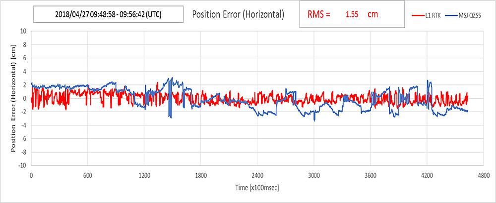 QZSS対応高精度受信機の精度検証1